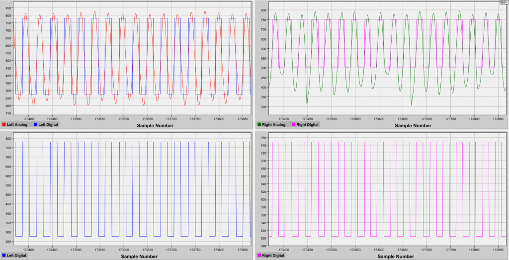 Waveforms created by the odometry module and rotating wheels